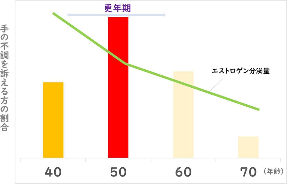 【グラフ】手の不調とエストロゲン分泌量の相関図