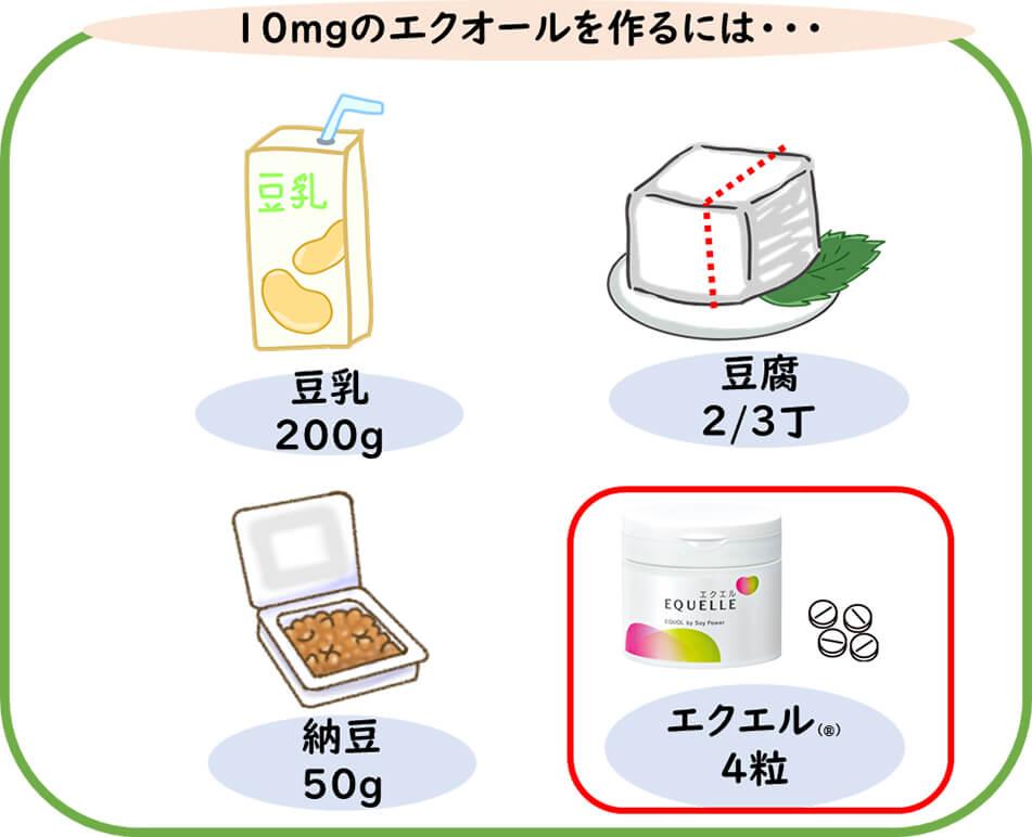 【画像】10mgのエクオールを作るために必要な分量図解