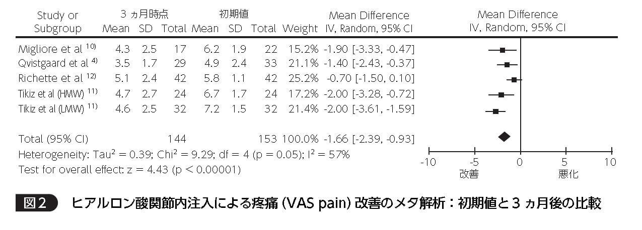 【画像】ヒアルロン酸関節内注入による疼痛(VAS pain)改善のメタ解析:初期値と3ヶ月後の比較