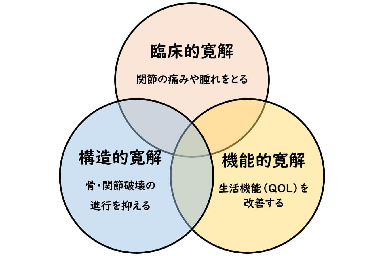 図:寛解について